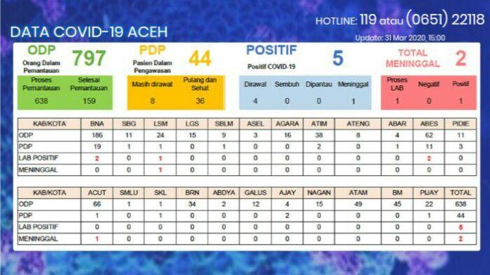 Update Corona di Aceh 5 Positif, 2 Meninggal, 44 PDP, 797 ODP