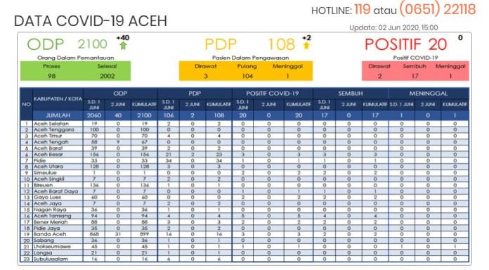 Update Covid-19 Aceh: Jumlah ODP Bertambah 40 Orang dalam Sehari, Kini Totalnya Jadi 2.100