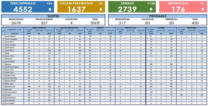 Update Corona Aceh 30 Oktober: 134 Sembuh, 2 Meninggal, 83 Kasus Baru