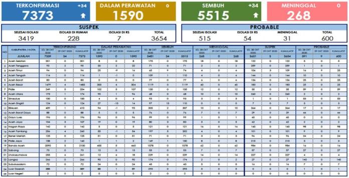 Hari Ini, Kasus Positif COVID-19 dan Sembuh di Aceh Sama-sama Bertambah 34 Orang
