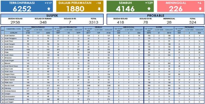 Update Corona: Positif COVID-19 di Aceh Bertambah 117, Sembuh 129, Meninggal 6