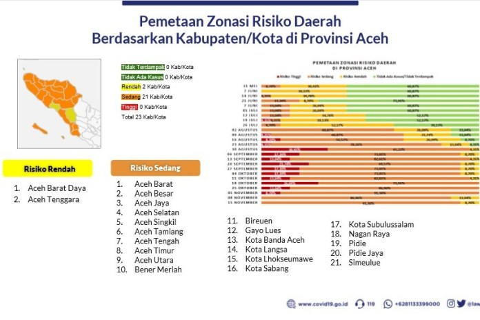 Hari Ini 14 Pasien Sembuh, Positif COVID-19 di Aceh Bertambah 50 Kasus