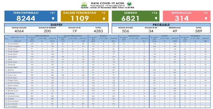 COVID-19 di Aceh: 8.244 Positif, 6.821 Sembuh, 314 Meninggal