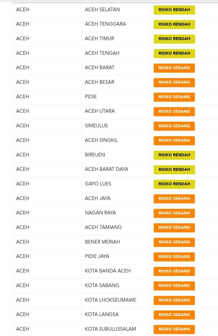Update Peta Zonasi Risiko Covid-19 di Aceh: 7 Zona Kuning, 16 Zona Oranye