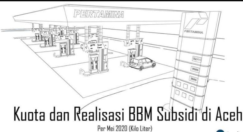 Kuota BBM Subsidi di Aceh