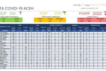 Kasus Positif Corona di Aceh