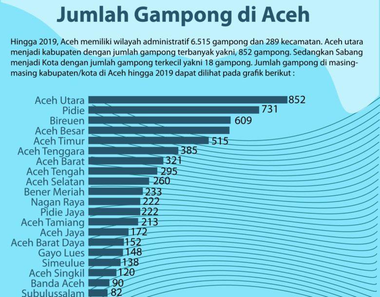 Jumlah Desa di Aceh