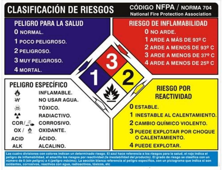 Clasificación de productos químicos según la norma NFPA 704