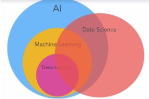 Harvard University Data Science: Machine Learning Free Online Course