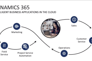 Dynamics 365: Customer Engagement for Sales Free Online Course