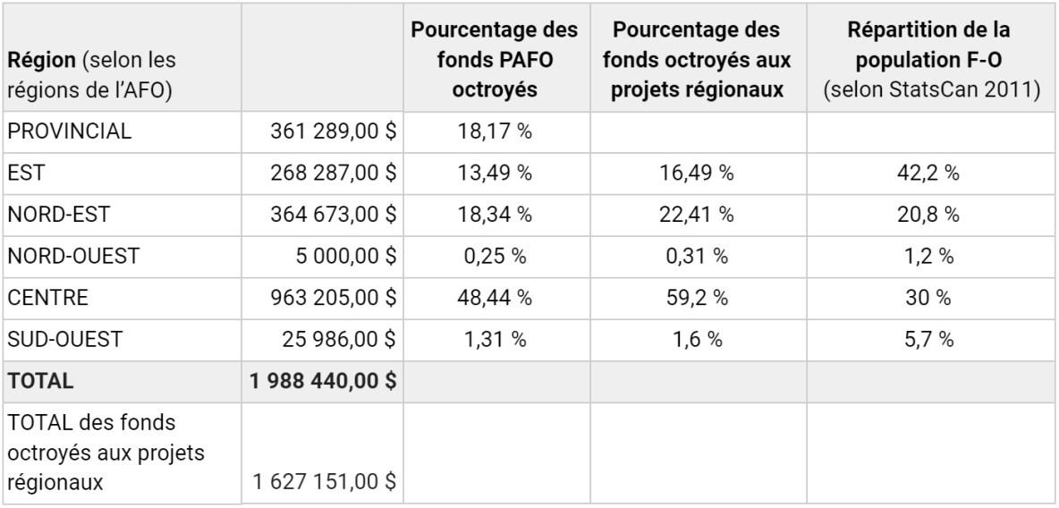 Tableau infos distribution par région