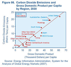 Co2_emissions_and_gdp_in_2030