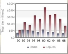 Oil_and_gas_contributions_to_gop_2