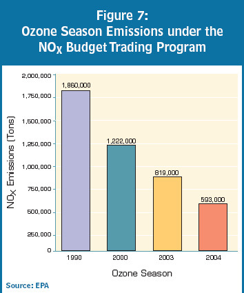 Ozone_season_emissions_1