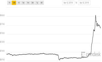 Envolée du cours du Bitcoin: le cours monte de 1000 $ en 1 heure