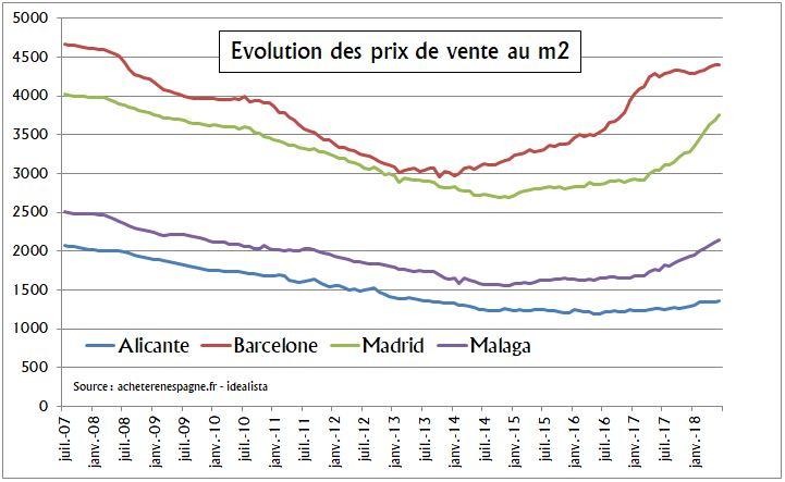 Evolution prix logements Alicante Acheter en Espagne