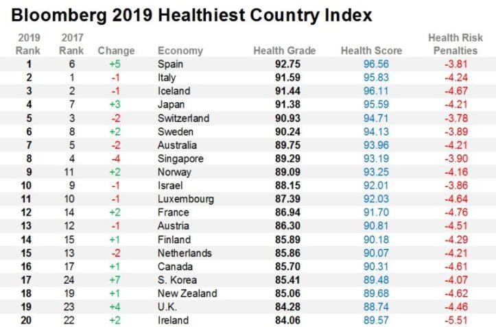 Classement santé acheter immobilier en Espagne