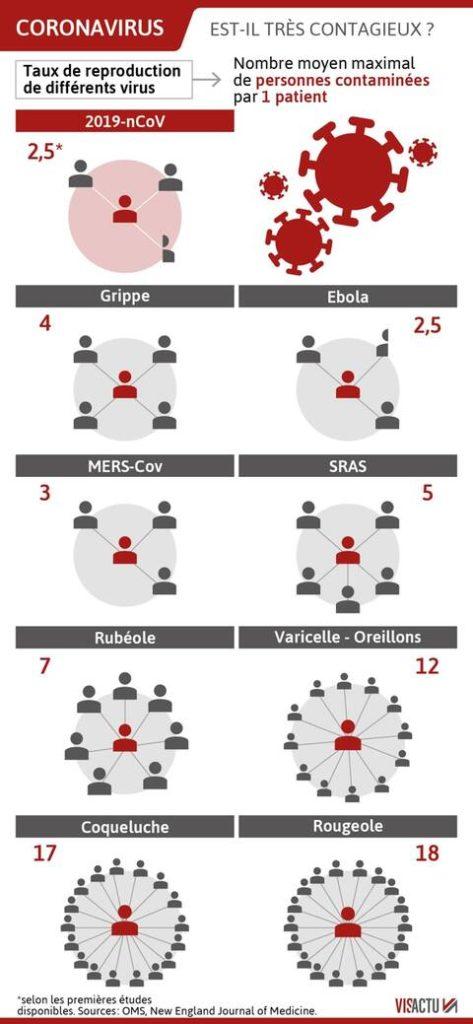 Coronavirus Covid-19 3 taux de contagion immobilier espagne 1