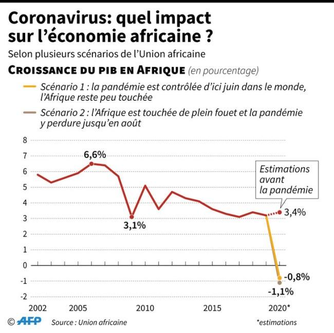 Graphique Impact-coronavirus-pauvres acheter immobilier en Espagne 2