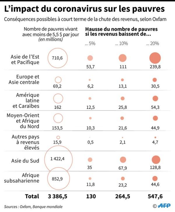 Graphique Impact-coronavirus-pauvres acheter immobilier en Espagne