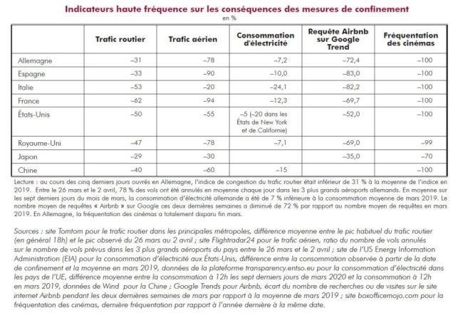 Graphique indicateurs haute fréquence pays acheter immobilier espagne