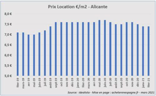 Prix loyers Alicante 2019 2021 acheter immobilier en Espagne