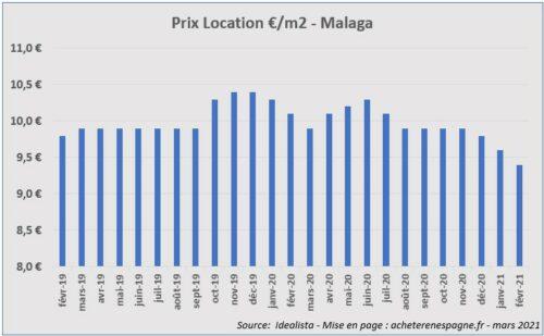 Prix loyers Malaga 2019 2021 acheter immobilier en Espagne