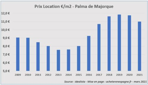 Prix loyers Palma de Majorque 2006 2021 acheter immobilier en Espagne