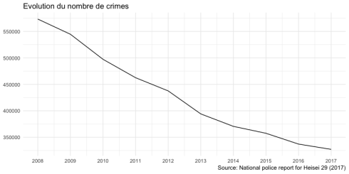 Evolution du nombre de crimes au Japon 2008-2017