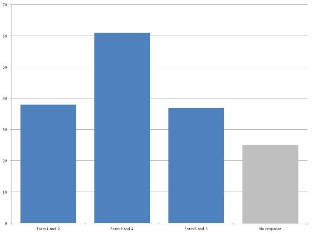 Bar chart showing distribution of responses