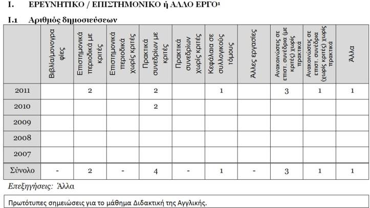 Research assessment grid