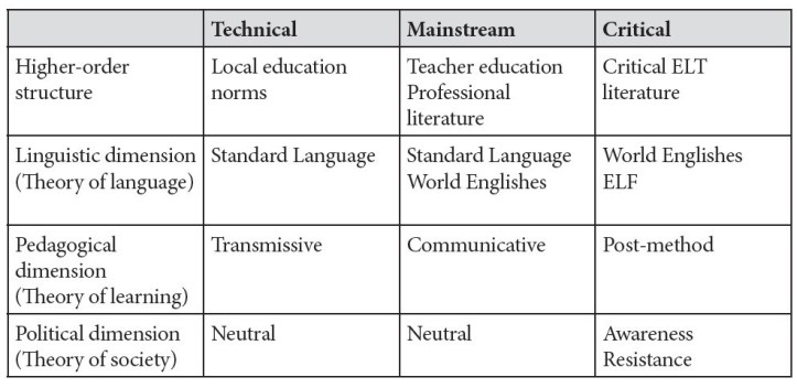 ELT paradigms constraining activity in the language school