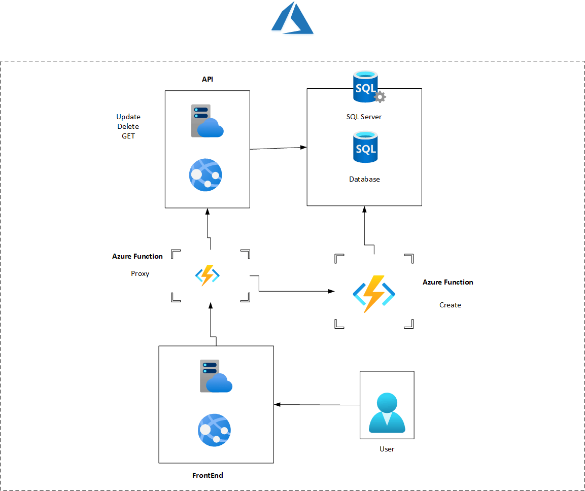 Migrate to azure -02