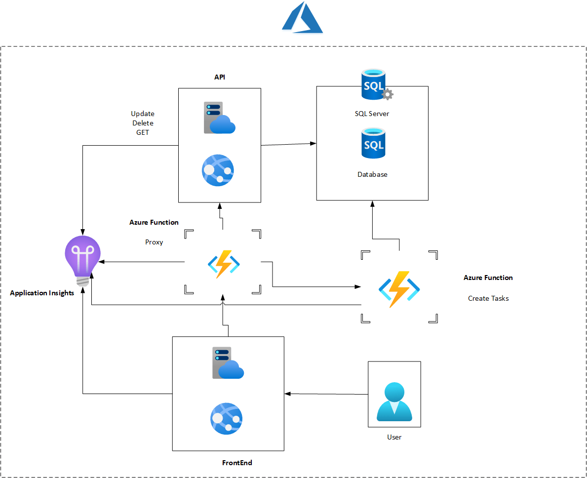 Migrate to azure -03