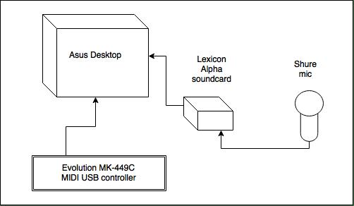 Acid42 gear diagram 2015