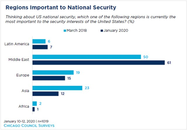 Africa Matters to US Security