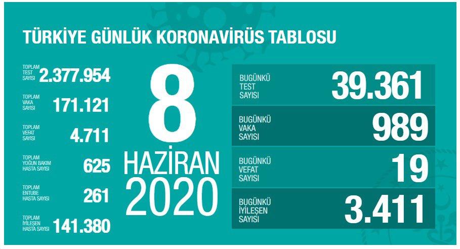 8 Haziran 2020 Pazartesi Günlük Koronavirüs Tablosu