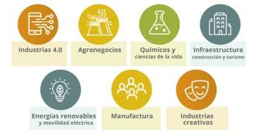 sectores económicos de Medellín
