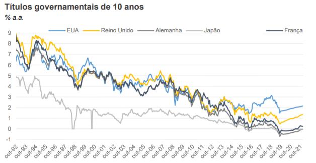 image - Rendimento dos títulos no mundo desenvolvido estão diminuído