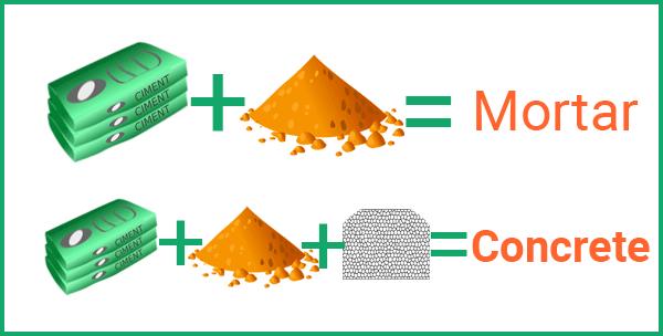 Mortar and concrete