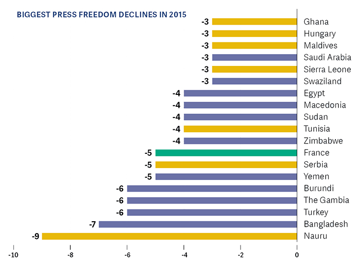 FOTP_2016_BiggestPressFreedomDeclines2015_WEB_0