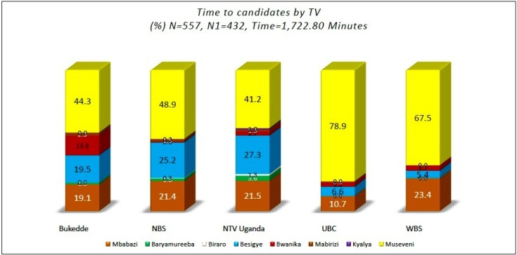 Percentage of time given to coverage of presidential candidates - December 2015 television figures