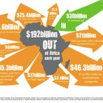 Reporting on illicit finance in Africa – 2016