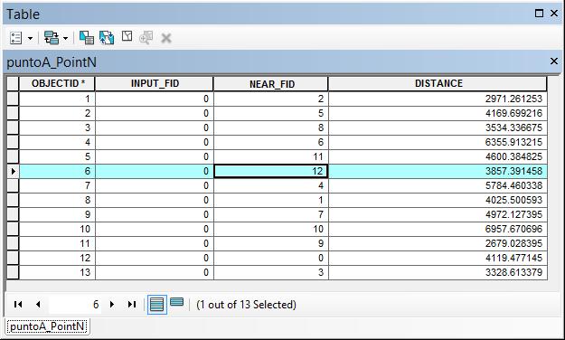 Tabla Point distance ArcGIS