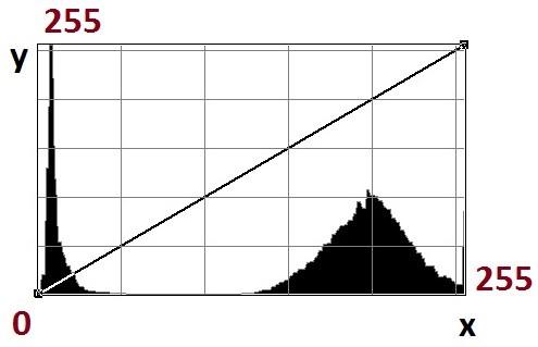 En este ejemplo, vemos como existe un pico muy acusado cercano al cero, que posee una gran concentración (altura), ya que llega a la parte más alta del gráfico. Este pico representa un gran conjunto de píxeles muy oscuros. Tenemos otro conjunto de píxeles más cercanos al 255, con menos concentración pero más anchura, la cual se debe a una cierta homogeneidad de los valores de los píxeles.