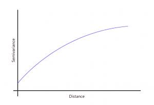 Variograma con modelo exponencial