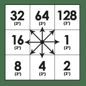 Dirección del flujo: Modelo de punto de fluidez de ocho direcciones
