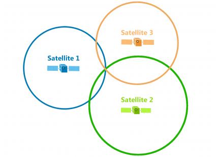 Señal GPS con tres satélites