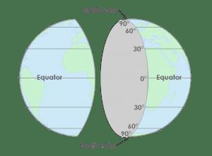 Coordenadas de latitud