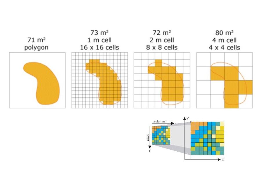 Escala y tamaño de celda resolución